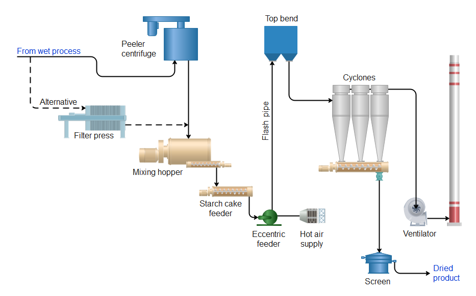 Simplified process flow diagram of a conventional Flash Dryer for native starch