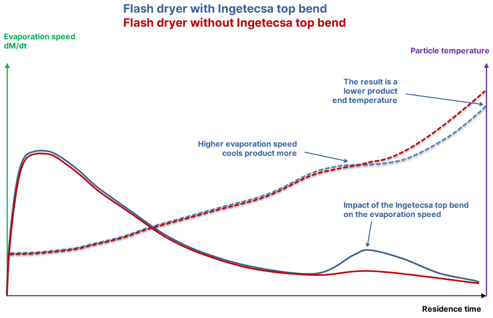 Impact of the Ingetecsa top bend on particle quality and energy consumption