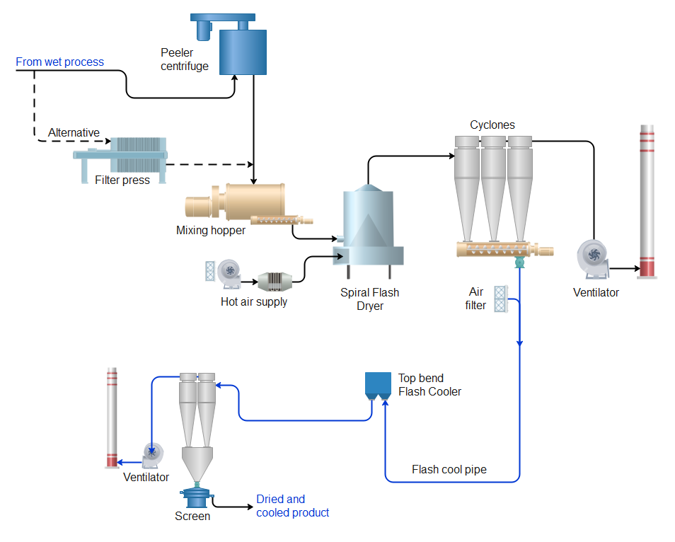 Simplified process flow diagram of a Spiral Flash Dryer with a Flash Cooler for starch