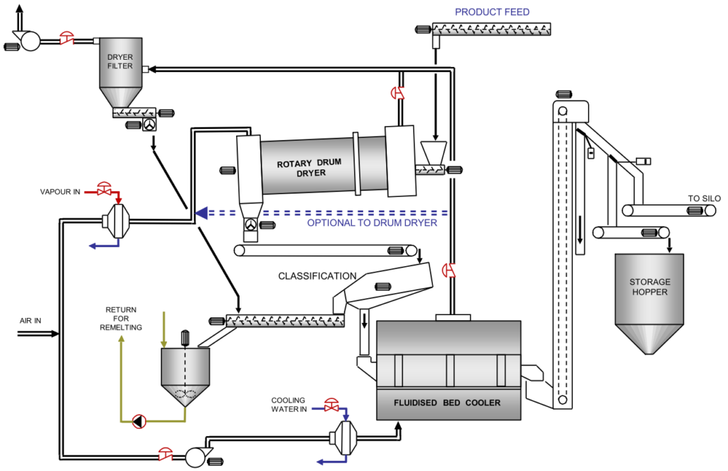 Example PFD of a rotary drum dryer with fluidised bed cooler for sugar processing