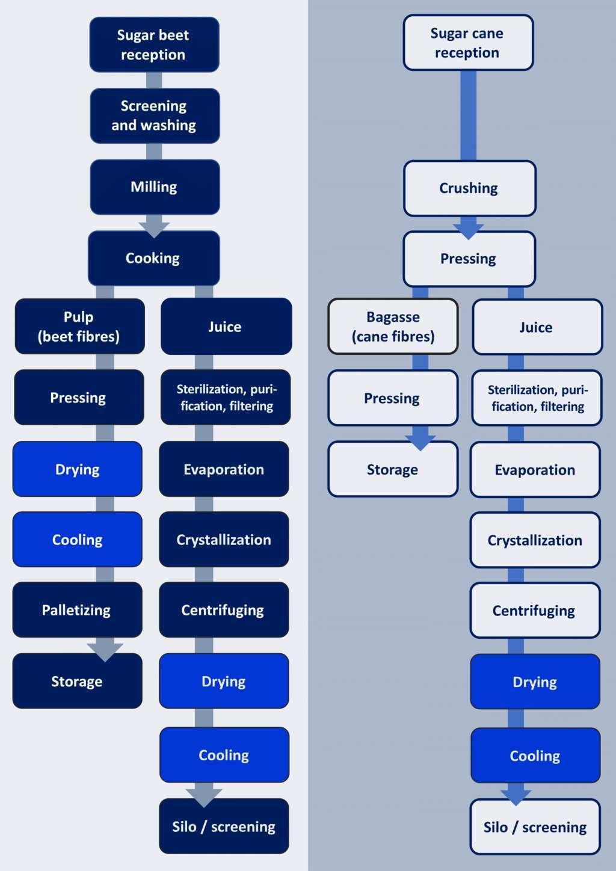 Ingetecsa Flow diagram sugar processing