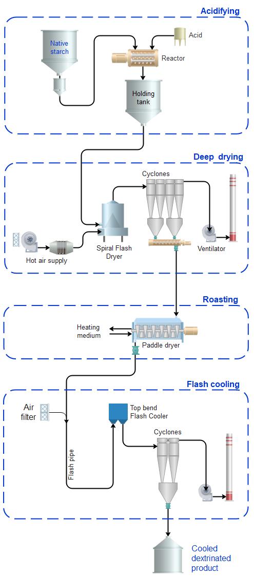 Process flow scheme starch dextrinisation