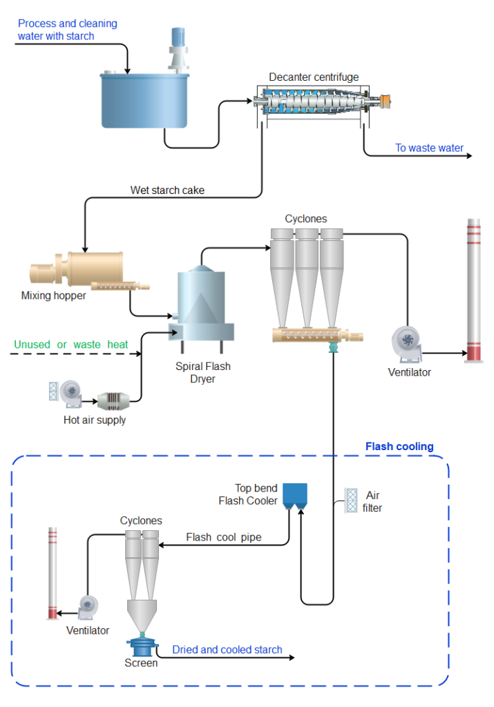 Starch recovery process flow diagram