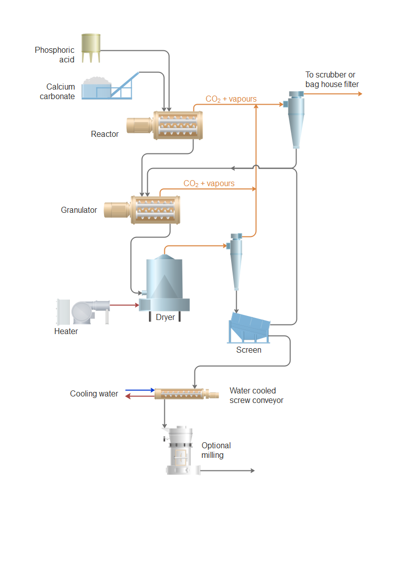 Process flow diagram of the production of food and feed phosphates